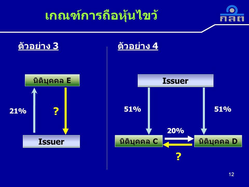 เกณฑ์การถือหุ้นไขว้ ตัวอย่าง 3 ตัวอย่าง 4 Issuer Issuer