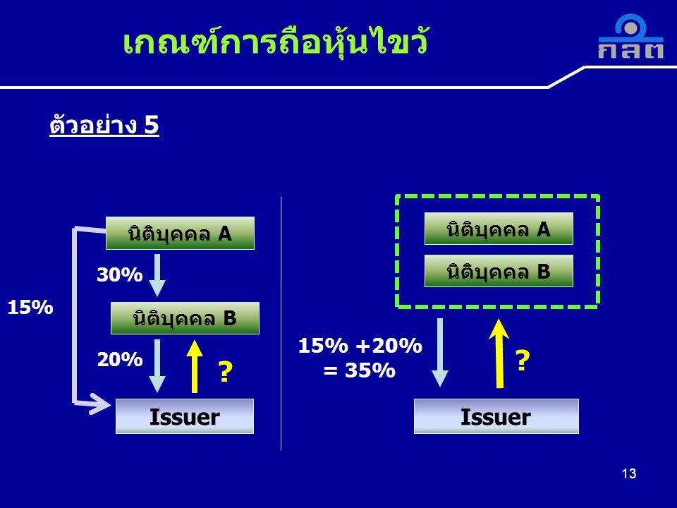 เกณฑ์การถือหุ้นไขว้ ตัวอย่าง 5 Issuer Issuer นิติบุคคล A