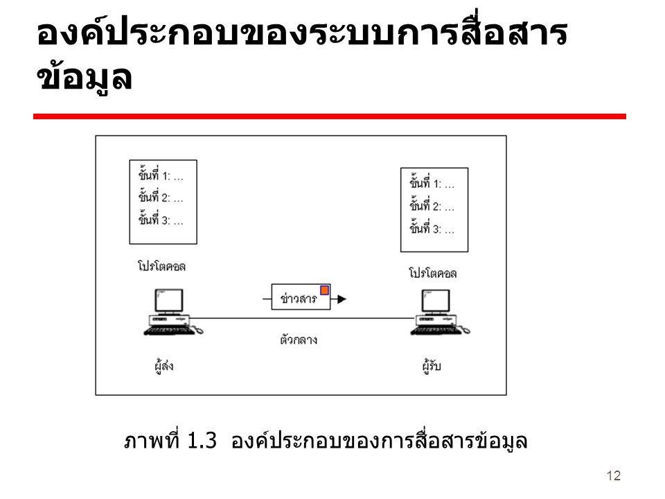 องค์ประกอบของระบบการสื่อสารข้อมูล