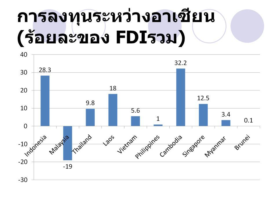 การลงทุนระหว่างอาเซียน (ร้อยละของ FDIรวม)
