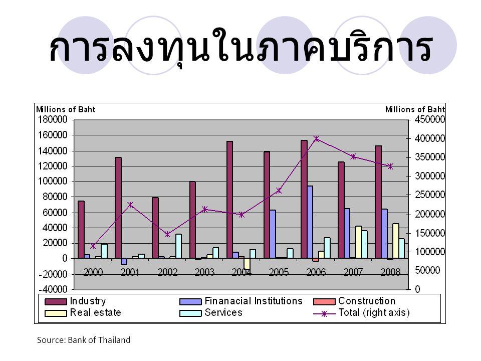 การลงทุนในภาคบริการ Source: Bank of Thailand