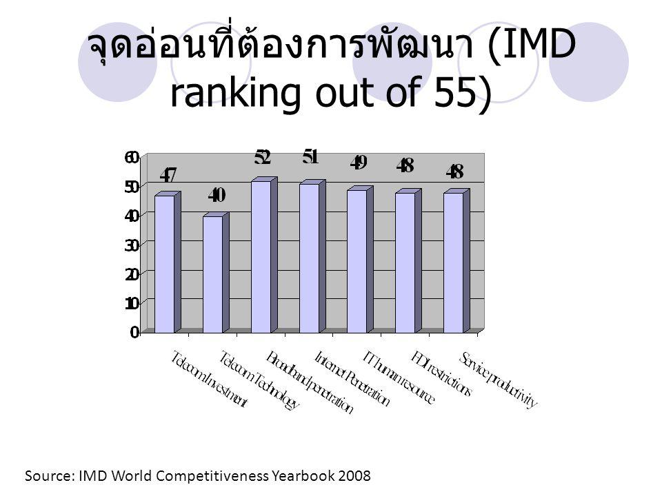 จุดอ่อนที่ต้องการพัฒนา (IMD ranking out of 55)