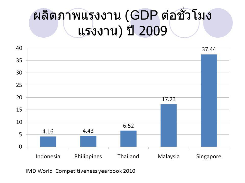 ผลิตภาพแรงงาน (GDP ต่อชั่วโมงแรงงาน) ปี 2009