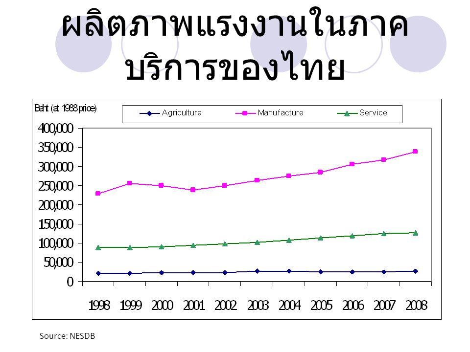 ผลิตภาพแรงงานในภาคบริการของไทย