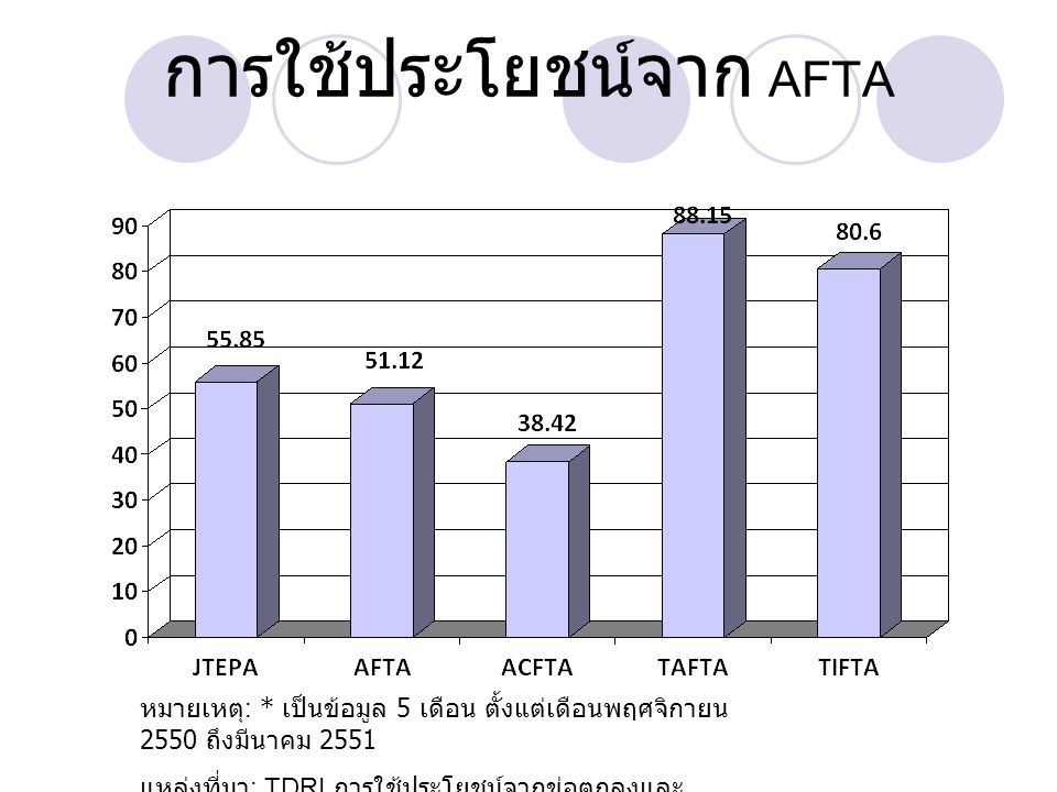 การใช้ประโยชน์จาก AFTA
