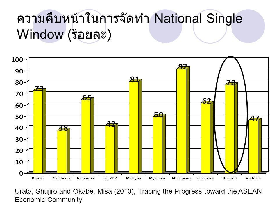 ความคืบหน้าในการจัดทำ National Single Window (ร้อยละ)