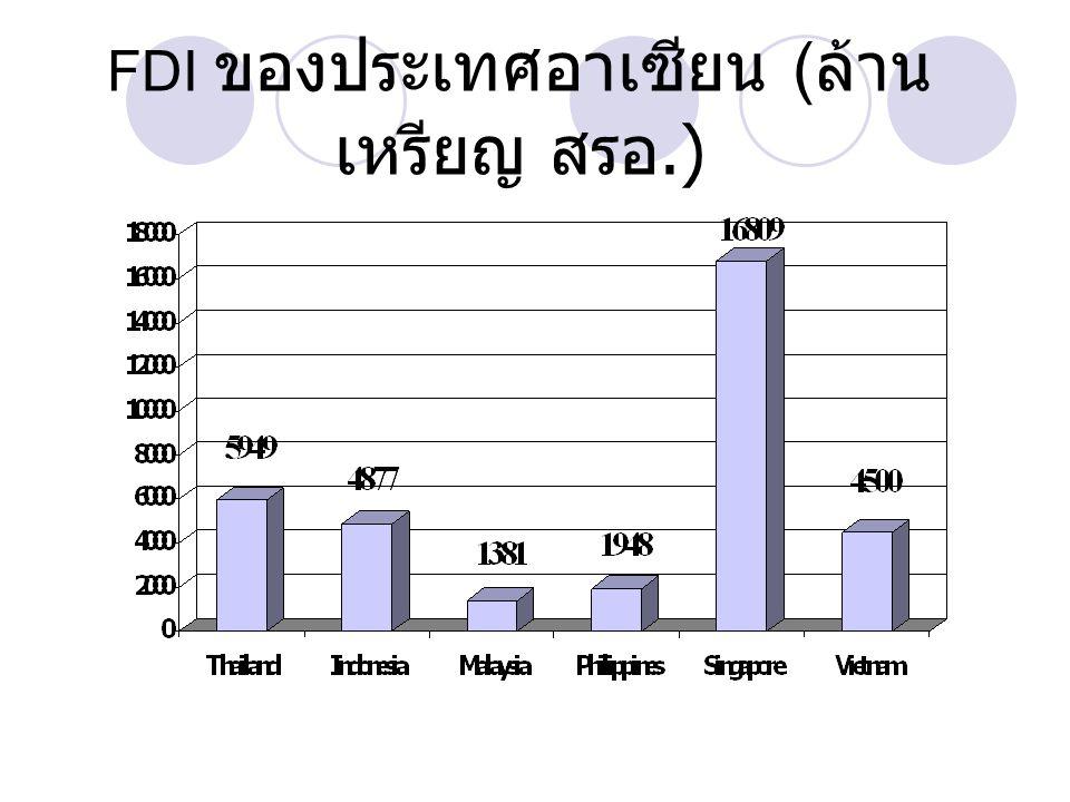 FDI ของประเทศอาเซียน (ล้านเหรียญ สรอ.)