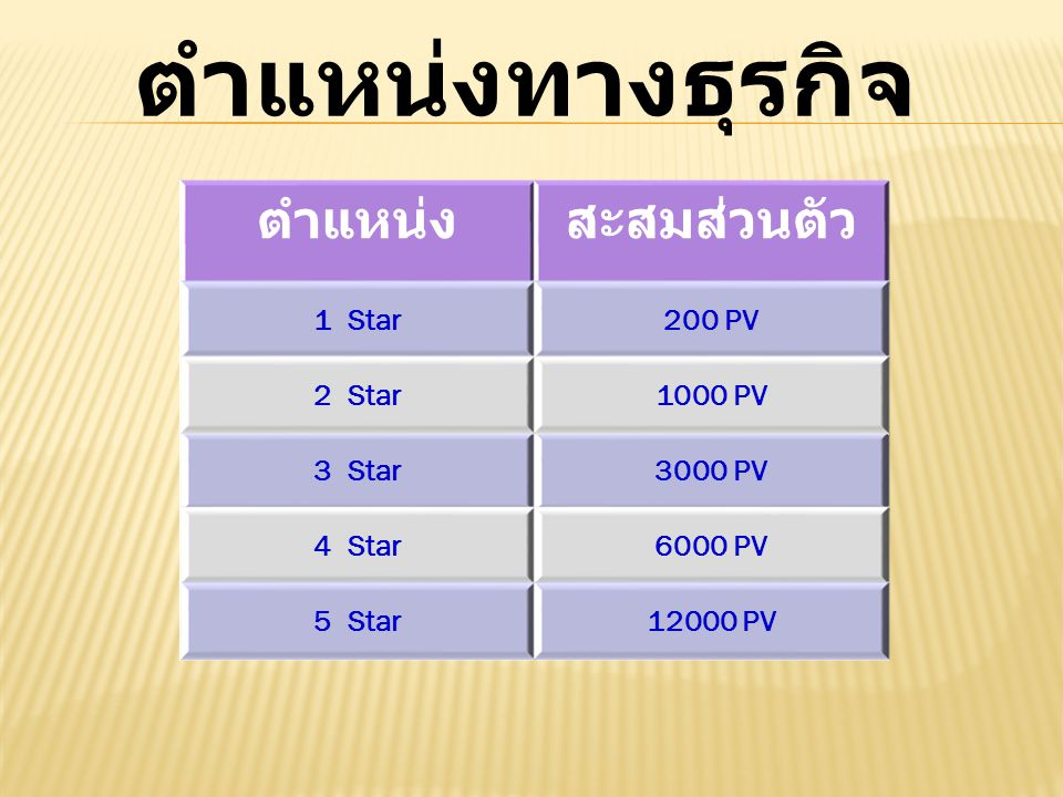 ตำแหน่งทางธุรกิจ ตำแหน่ง สะสมส่วนตัว 1 Star 200 PV 2 Star 1000 PV