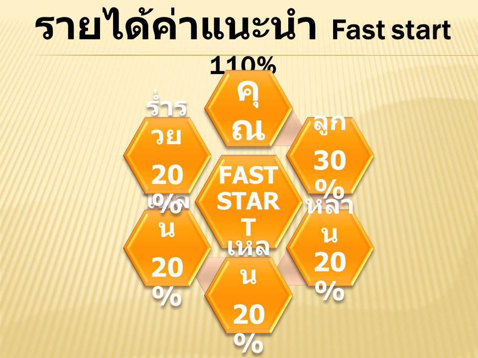 รายได้ค่าแนะนำ Fast start 110%