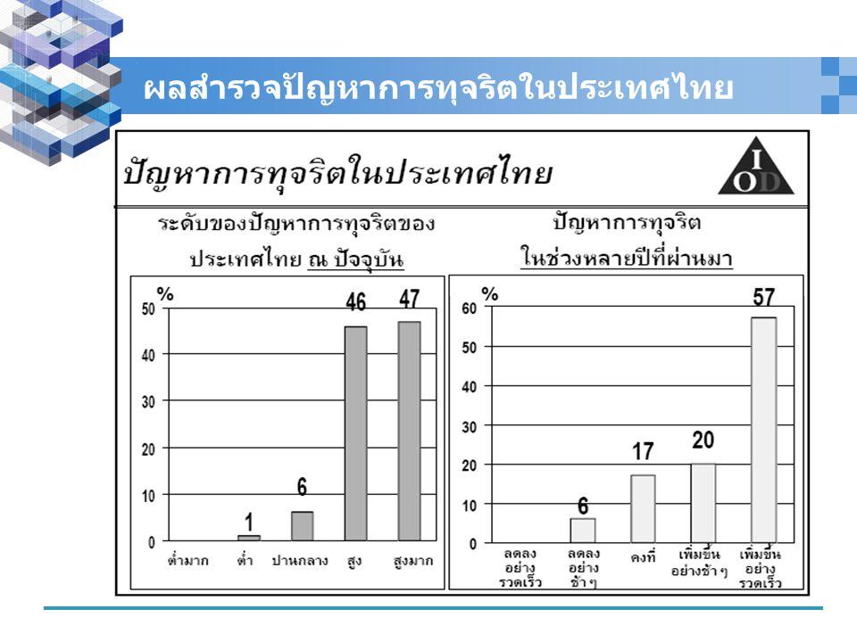 ผลสำรวจปัญหาการทุจริตในประเทศไทย