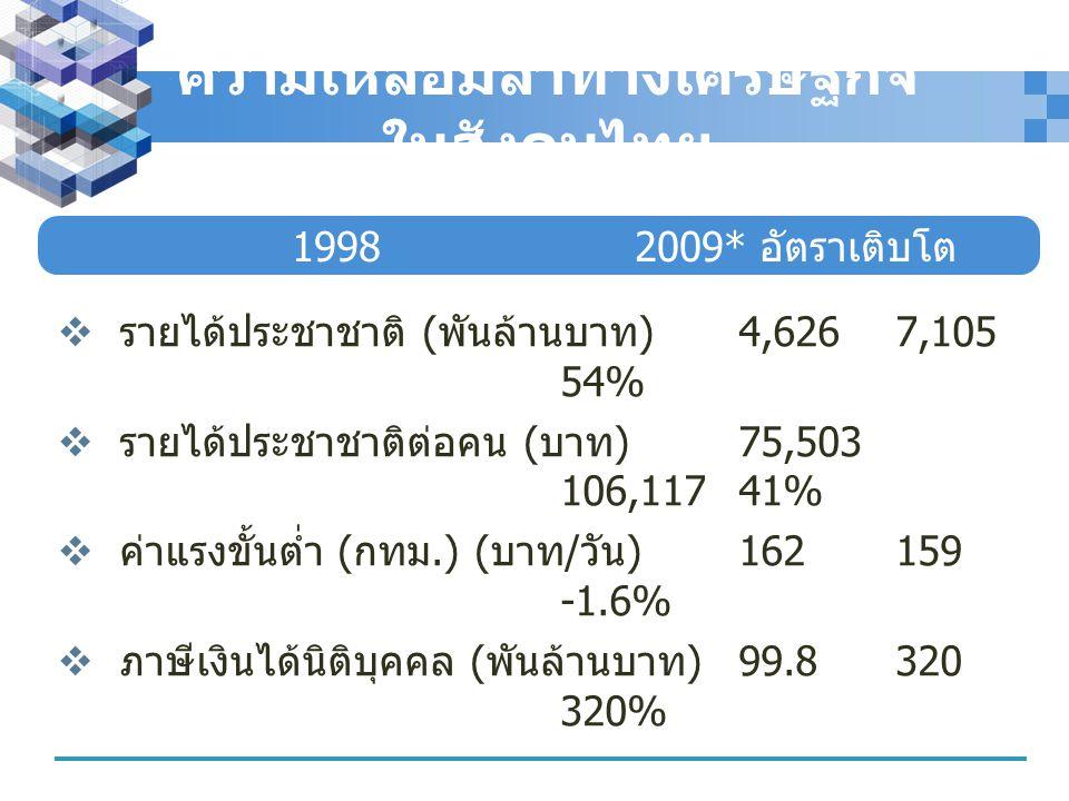 ความเหลื่อมล้ำทางเศรษฐกิจในสังคมไทย