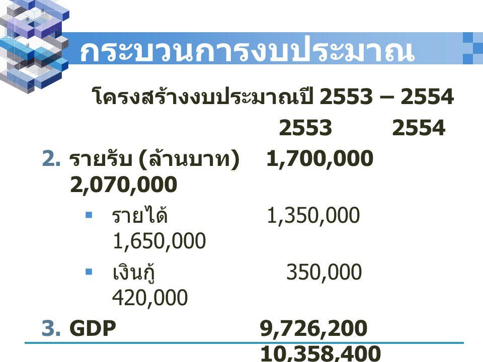 กระบวนการงบประมาณ โครงสร้างงบประมาณปี 2553 – 2554 2553 2554