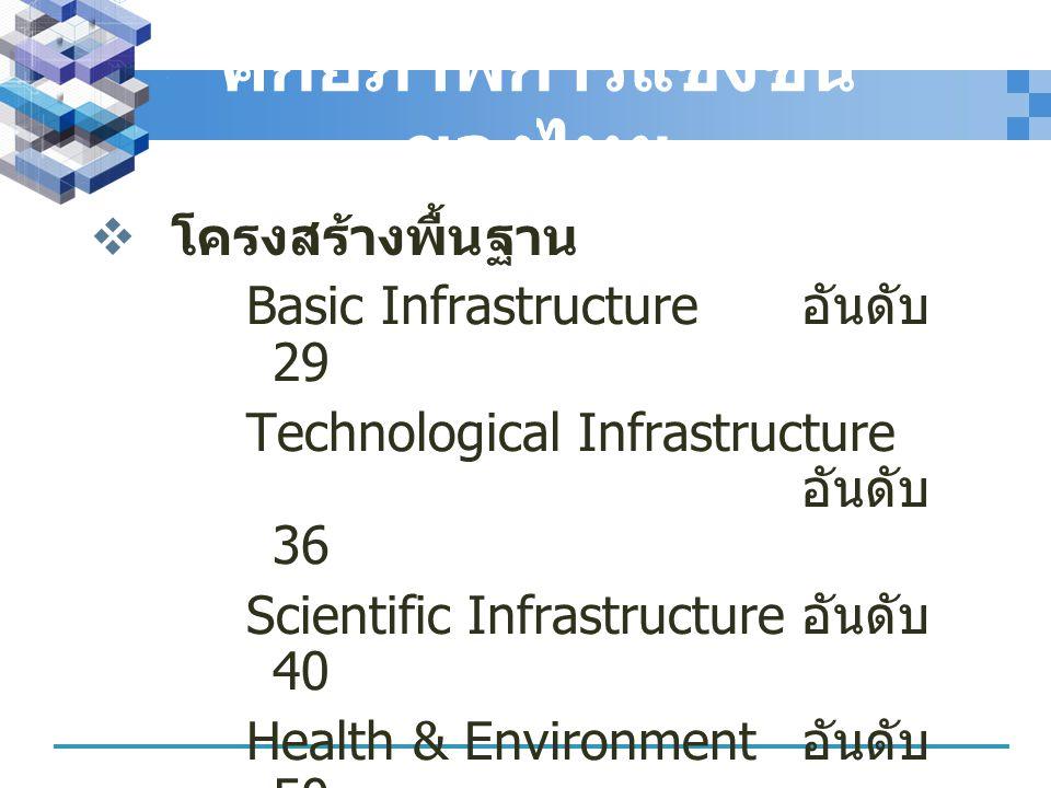 ศักยภาพการแข่งขันของไทย