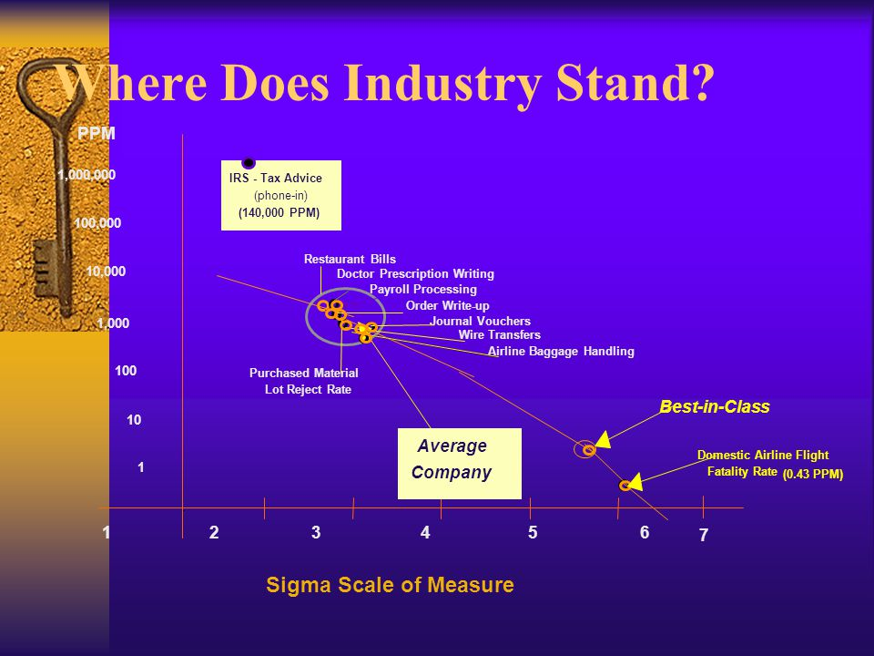 Where Does Industry Stand