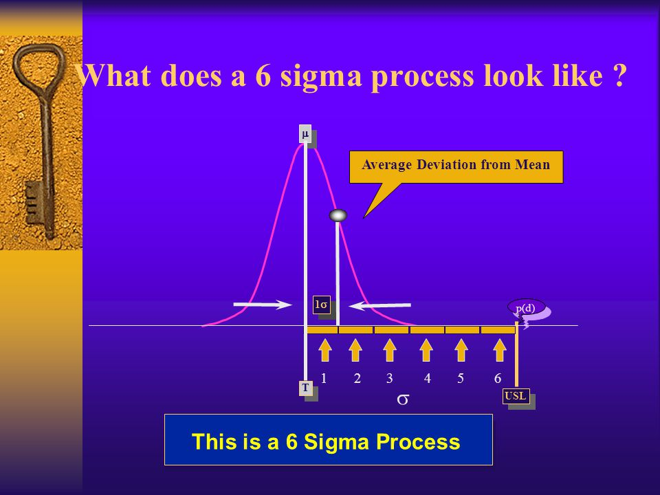 What does a 6 sigma process look like