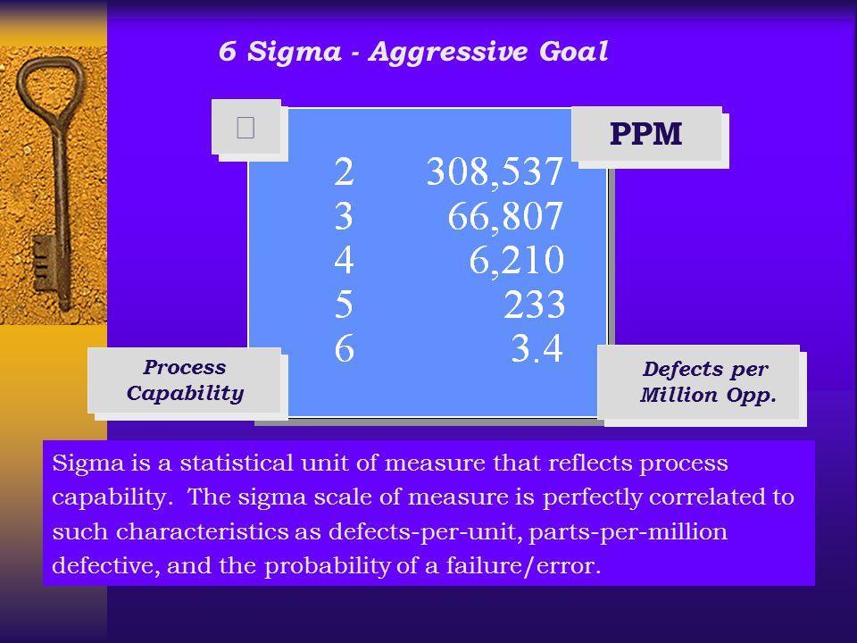  PPM 6 Sigma - Aggressive Goal