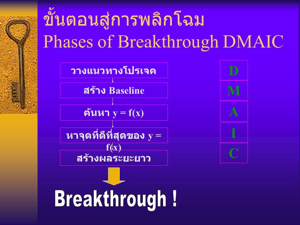 ขั้นตอนสู่การพลิกโฉม Phases of Breakthrough DMAIC