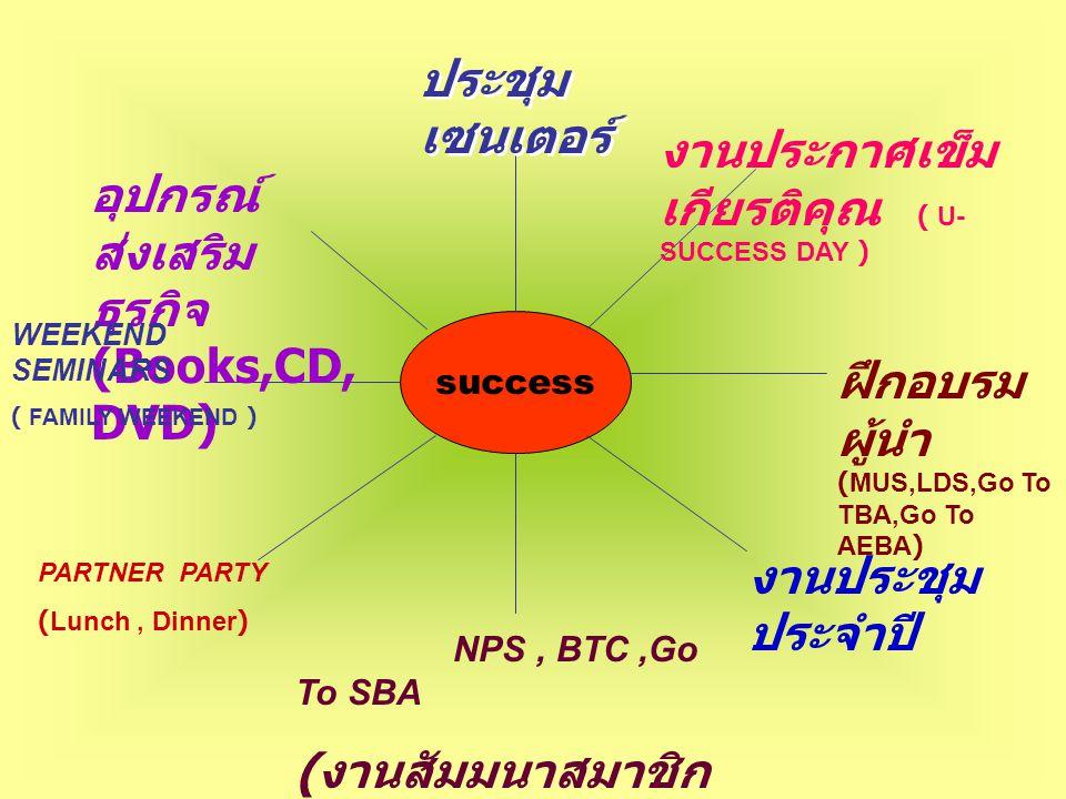 งานประกาศเข็มเกียรติคุณ ( U-SUCCESS DAY )
