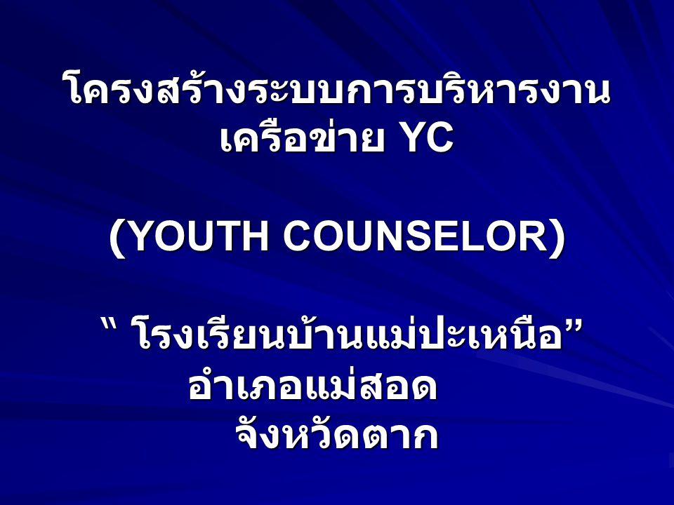 โครงสร้างระบบการบริหารงานเครือข่าย YC (YOUTH COUNSELOR) โรงเรียนบ้านแม่ปะเหนือ อำเภอแม่สอด จังหวัดตาก