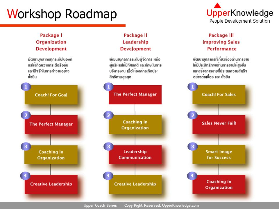 Workshop Roadmap 1 1 1 2 2 2 3 3 3 4 4 4