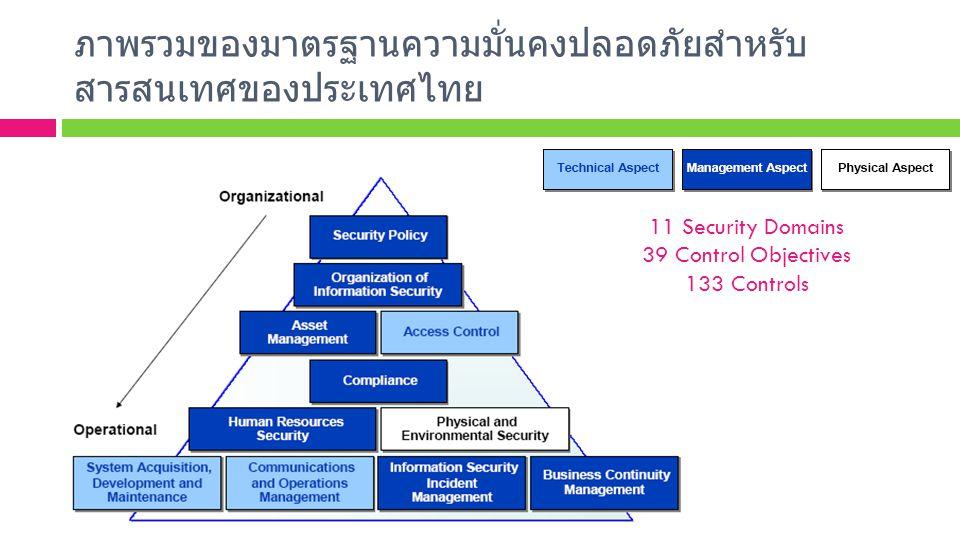 ภาพรวมของมาตรฐานความมั่นคงปลอดภัยสำหรับสารสนเทศของประเทศไทย