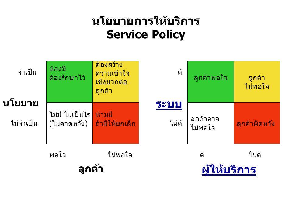 นโยบายการให้บริการ Service Policy