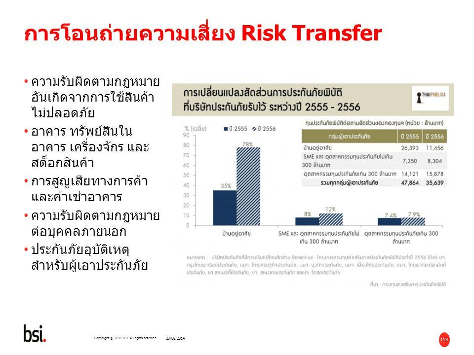 การโอนถ่ายความเสี่ยง Risk Transfer
