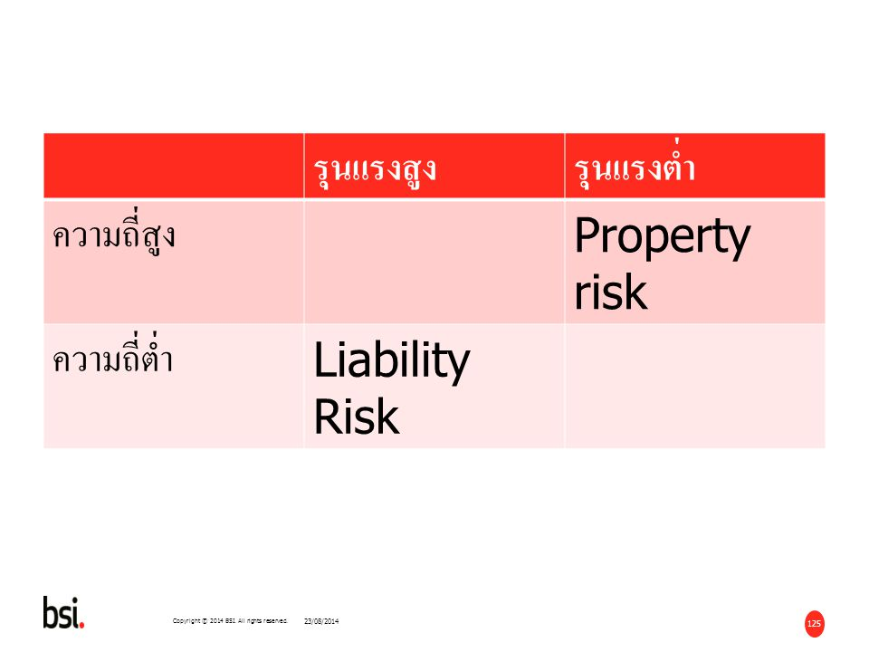 รุนแรงสูง รุนแรงต่ำ ความถี่สูง Property risk ความถี่ต่ำ Liability Risk