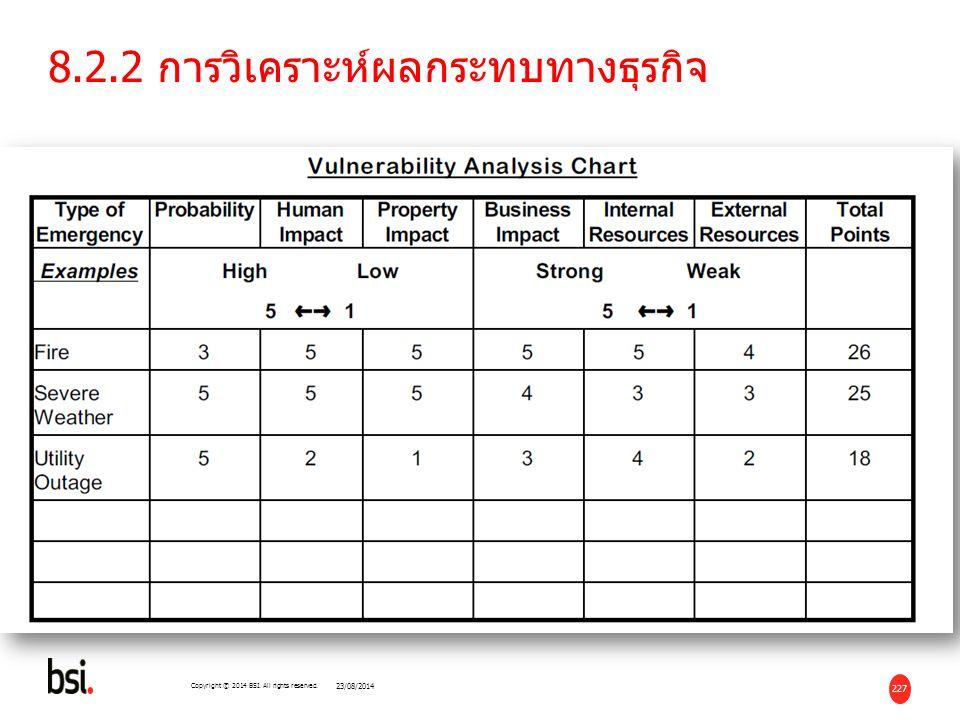 8.2.2 การวิเคราะห์ผลกระทบทางธุรกิจ