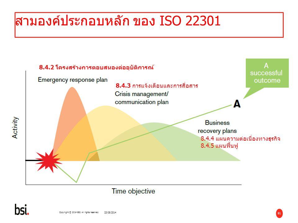 สามองค์ประกอบหลัก ของ ISO 22301