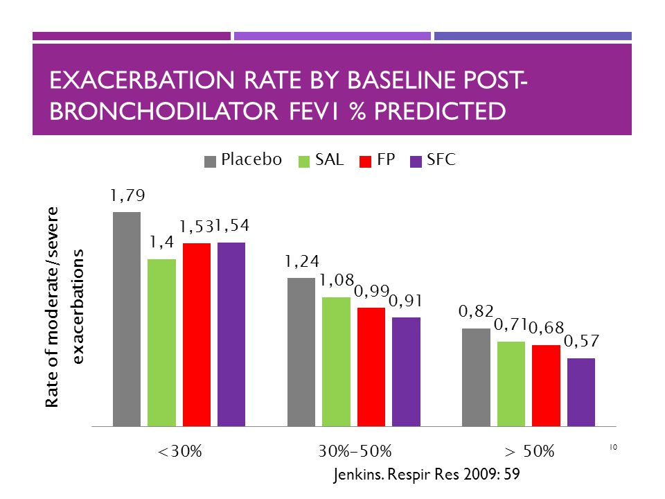 Exacerbation rate by baseline post-bronchodilator FEV1 % predicted