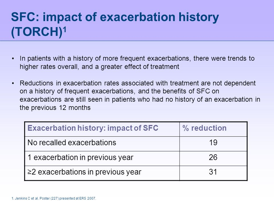 SFC: impact of exacerbation history (TORCH)1