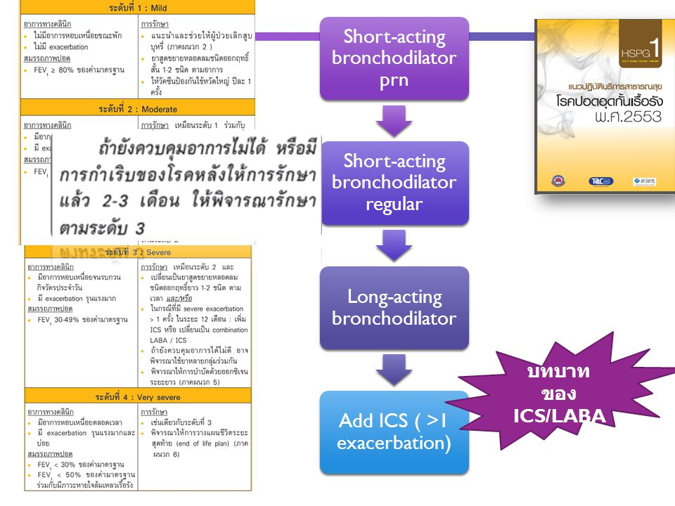 บทบาทของ ICS/LABA Short-acting bronchodilator prn