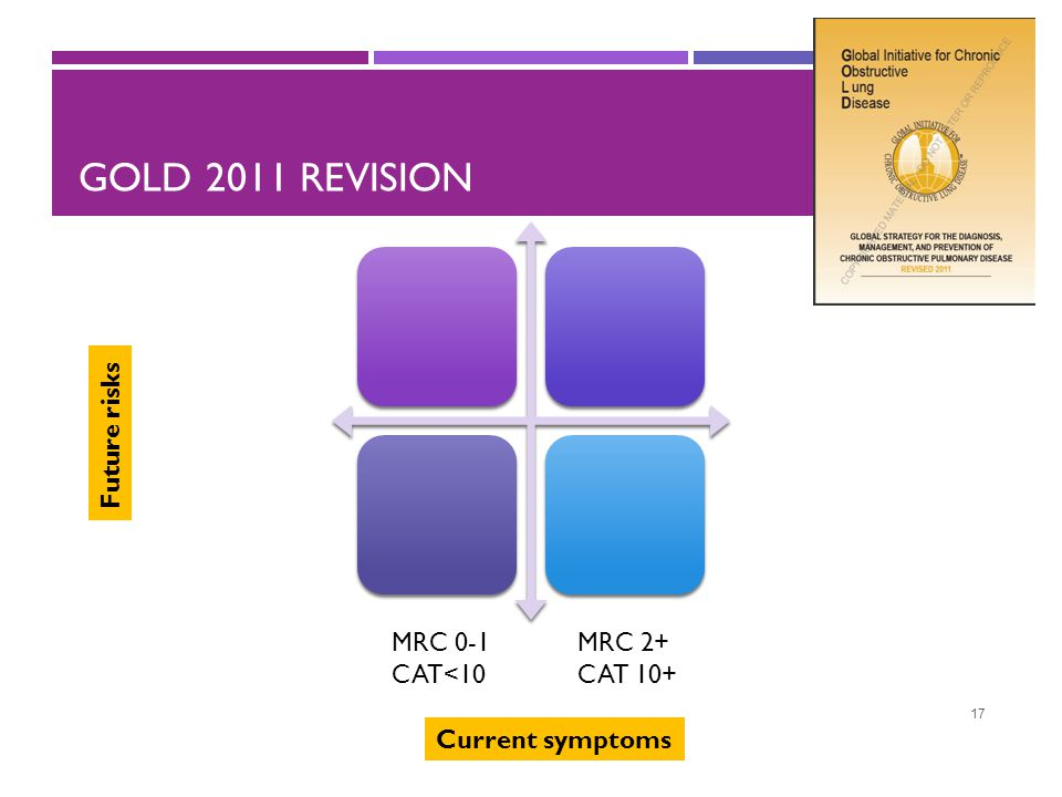 GOLD 2011 revision Future risks MRC 0-1 CAT<10 MRC 2+ CAT 10+