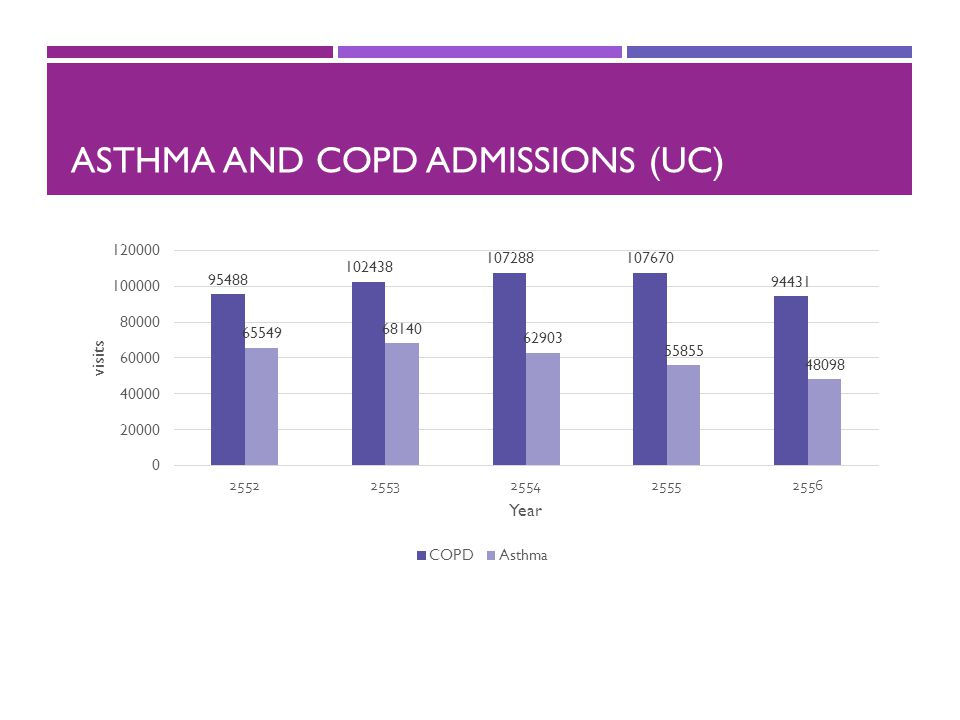 Asthma and COPD Admissions (UC)
