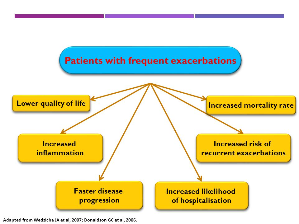 Exacerbations Patients with frequent exacerbations