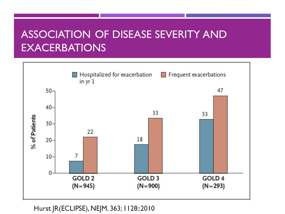Association of disease severity and exacerbations