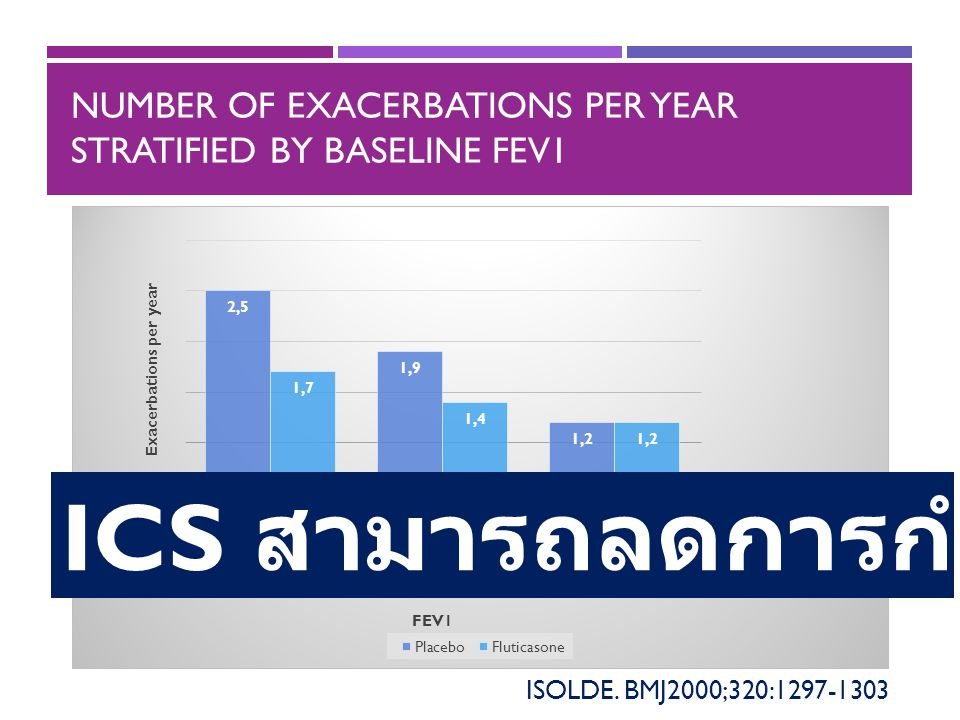 Number of exacerbations per year stratified by baseline FEV1