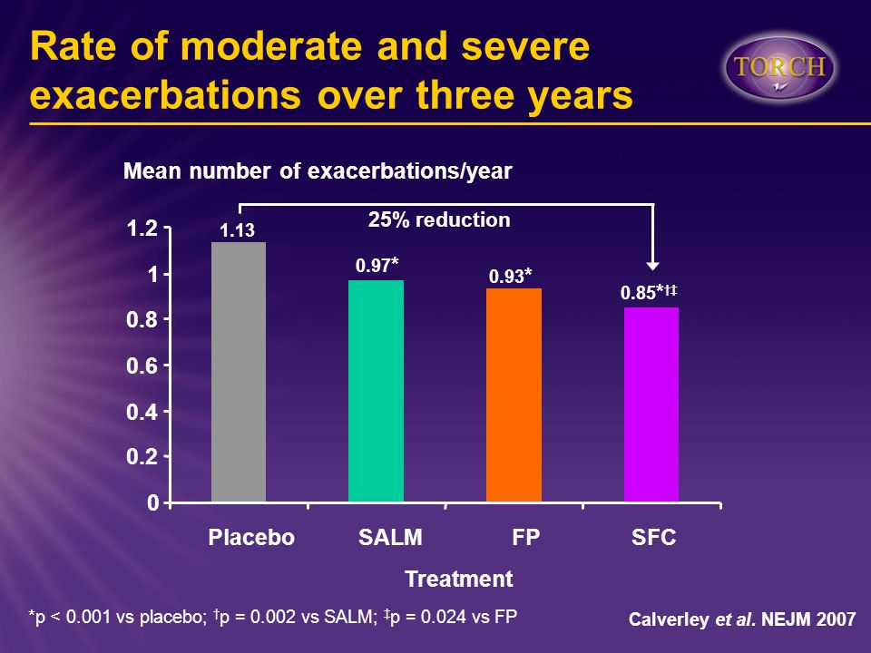 Rate of moderate and severe exacerbations over three years