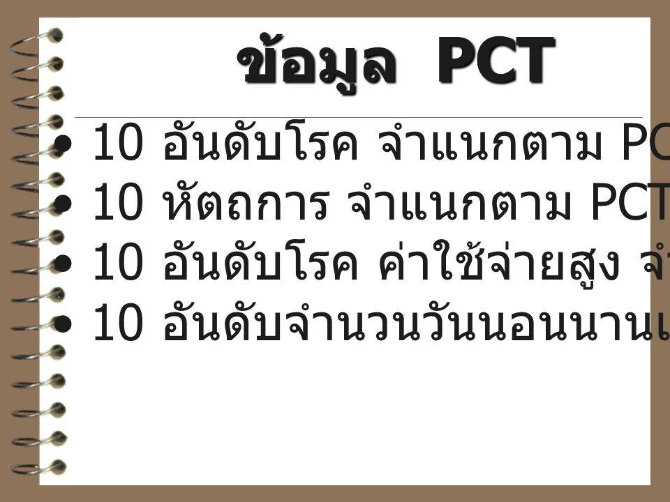 ข้อมูล PCT 10 อันดับโรค จำแนกตาม PCT 10 หัตถการ จำแนกตาม PCT