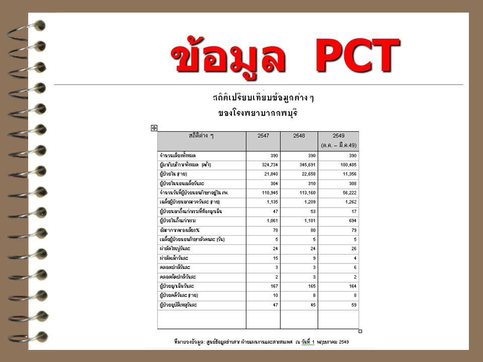 ข้อมูล PCT