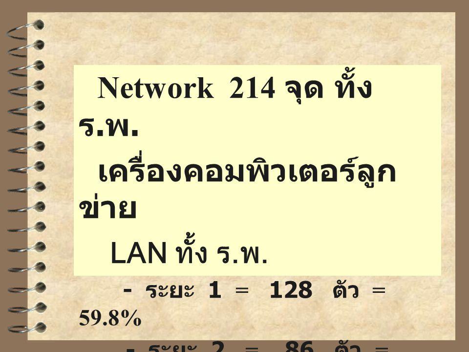 เครื่องคอมพิวเตอร์ลูกข่าย LAN ทั้ง ร.พ.