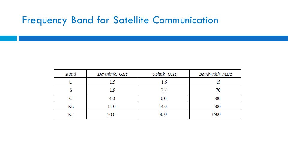 Frequency Band for Satellite Communication