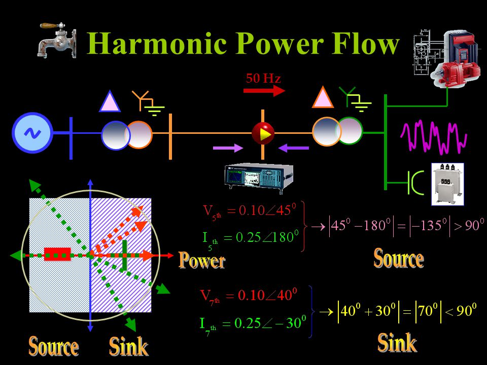 Harmonic Power Flow 50 Hz + - Source Power Sink Source Sink