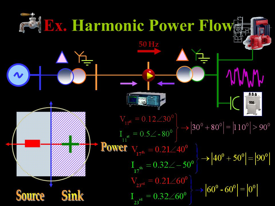 Ex. Harmonic Power Flow 50 Hz + - Power Source Sink