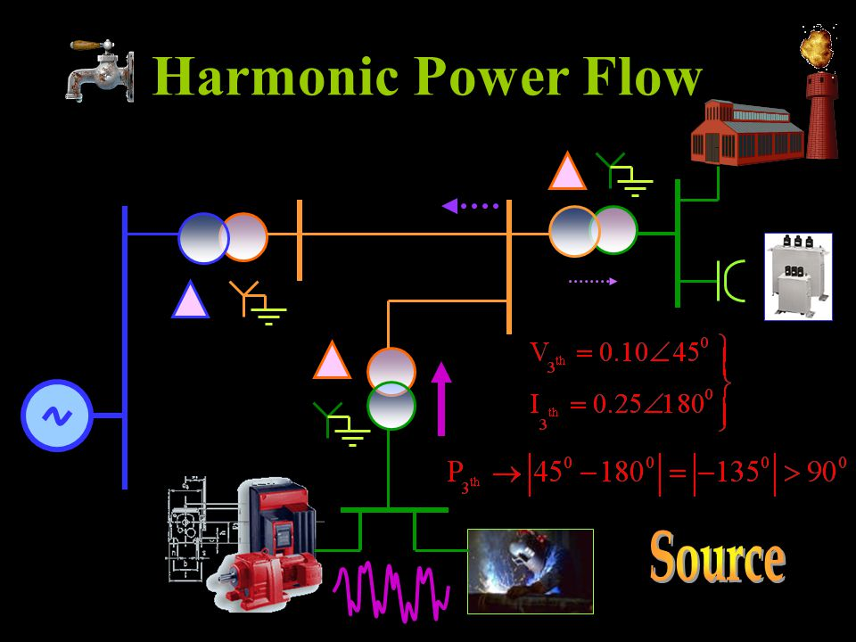 Harmonic Power Flow Source
