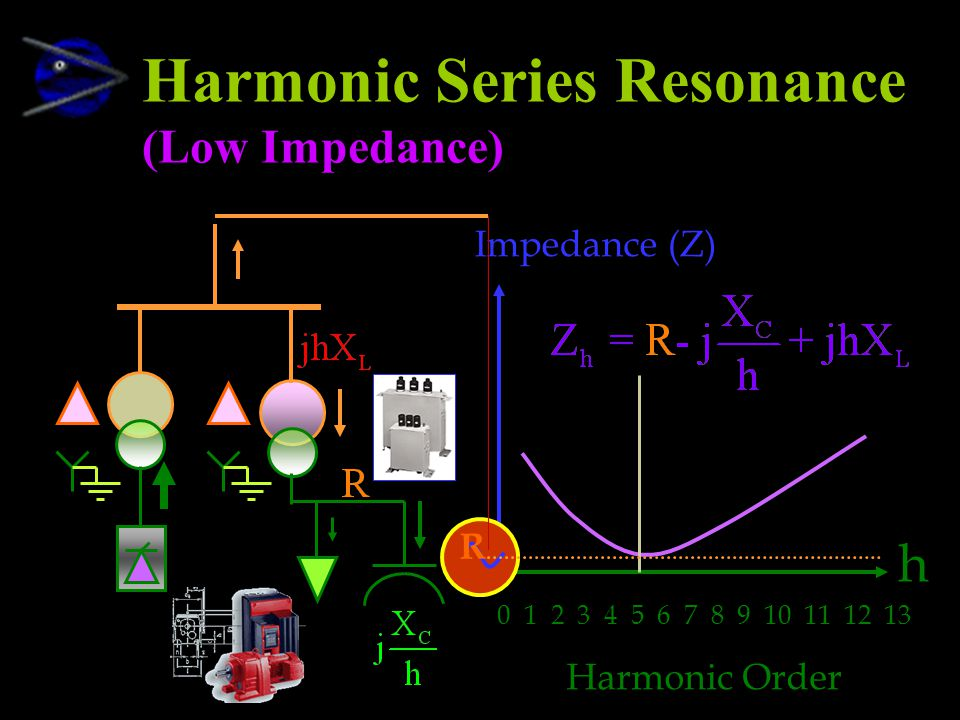 Harmonic Series Resonance (Low Impedance)