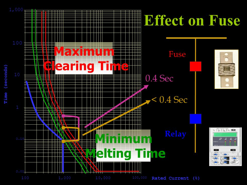 Effect on Fuse Maximum Clearing Time Minimum Melting Time 0.4 Sec