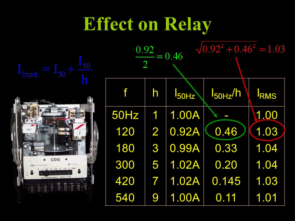 Effect on Relay f h I50Hz I50Hz/h IRMS 50Hz 120 180 300 420 540 1 2 3