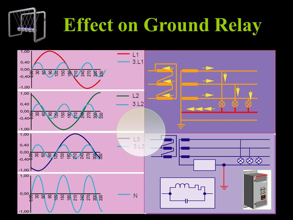 Effect on Ground Relay L3 3.L3 N L1 3.L1 L2 3.L2